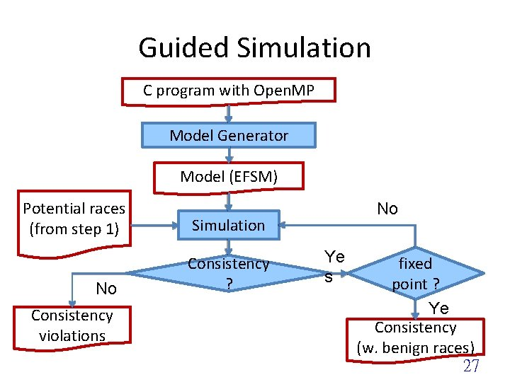 Guided Simulation C program with Open. MP Model Generator Model (EFSM) Potential races (from