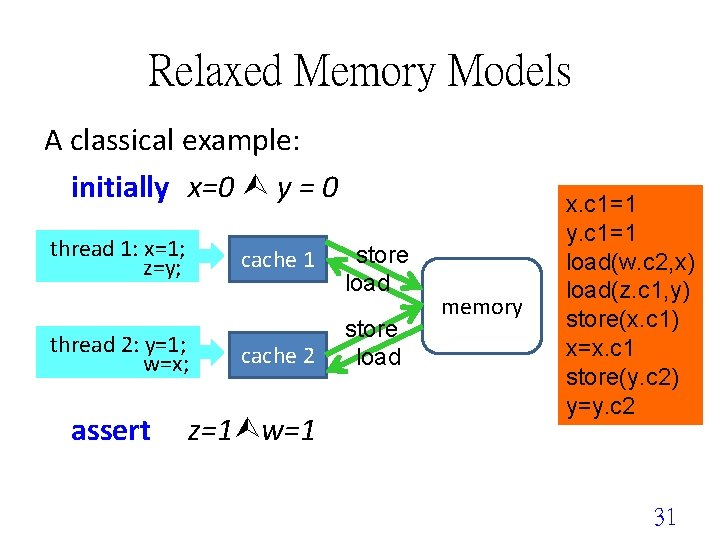 Relaxed Memory Models A classical example: initially x=0 y = 0 thread 1: x=1;