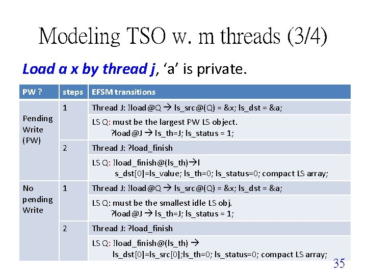 Modeling TSO w. m threads (3/4) Load a x by thread j, 'a' is