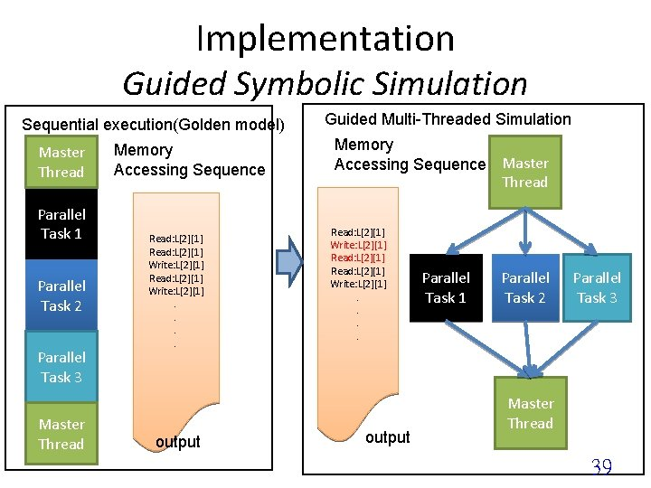 Implementation Guided Symbolic Simulation Sequential execution(Golden model) Master Thread Parallel Task 1 Parallel Task