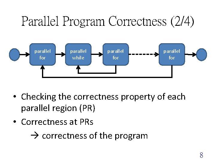 Parallel Program Correctness (2/4) parallel for parallel while parallel for • Checking the correctness