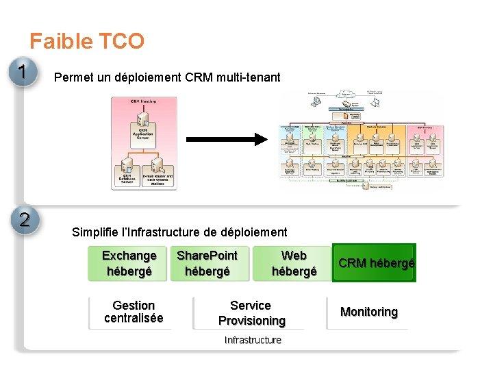 Faible TCO 1 2 Permet un déploiement CRM multi-tenant Simplifie l'Infrastructure de déploiement Exchange
