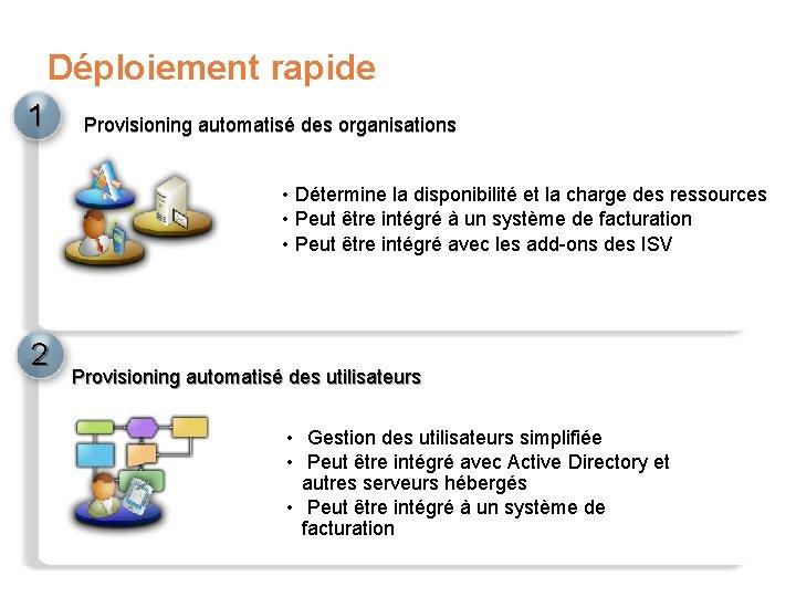 Déploiement rapide 1 Provisioning automatisé des organisations • Détermine la disponibilité et la charge