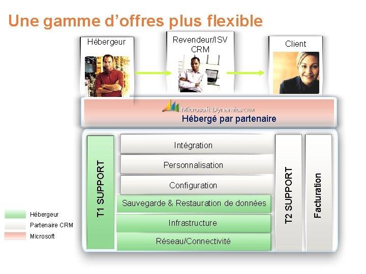 Une gamme d'offres plus flexible Hébergeur Revendeur/ISV CRM Client Hébergé partenaire Partenaire CRM Microsoft