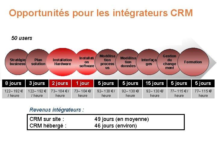 Opportunités pour les intégrateurs CRM 50 users Stratégie business Plan solution Installation Hardware Installati