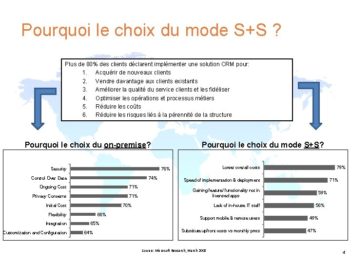Pourquoi le choix du mode S+S ? Plus de 80% des clients déclarent implémenter