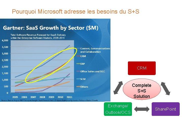 Pourquoi Microsoft adresse les besoins du S+S CRM Complete S+S Solution Exchange/ Outlook/OCS Share.