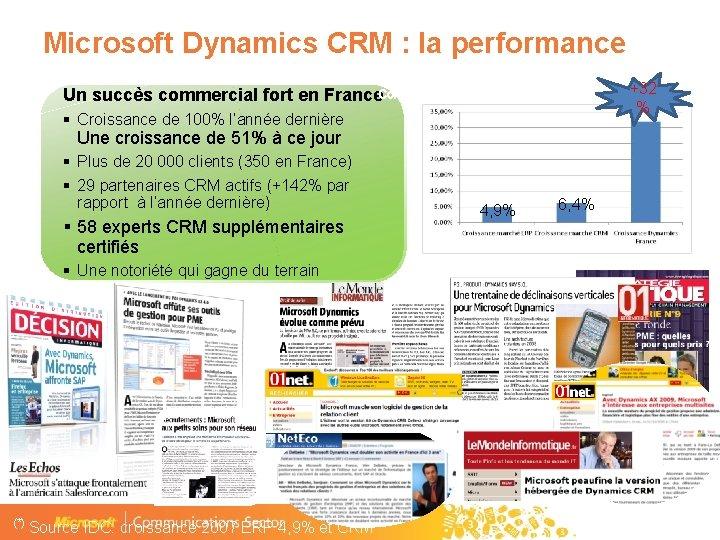 Microsoft Dynamics CRM : la performance Un succès commercial fort en France. Comparaison croissance