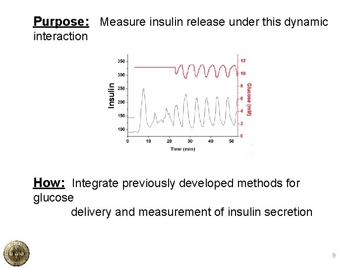 Purpose: Measure insulin release under this dynamic Insulin interaction How: Integrate previously developed methods