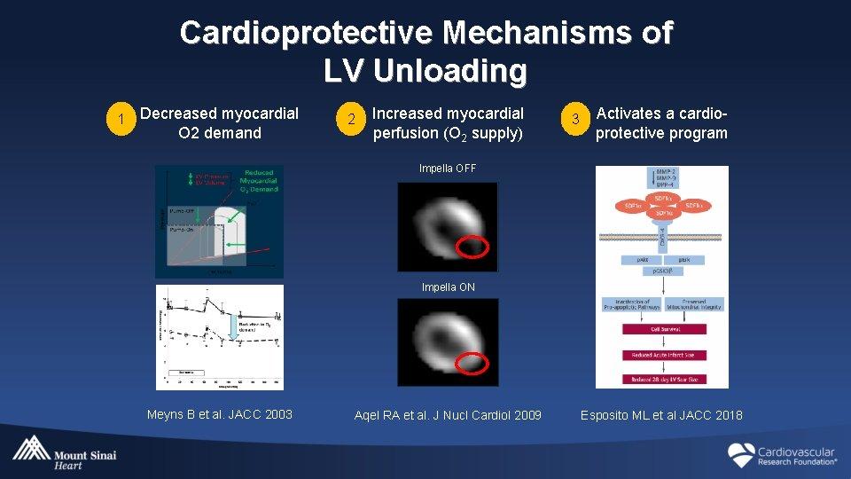 Cardioprotective Mechanisms of LV Unloading 1 Decreased myocardial O 2 demand 2 Increased myocardial