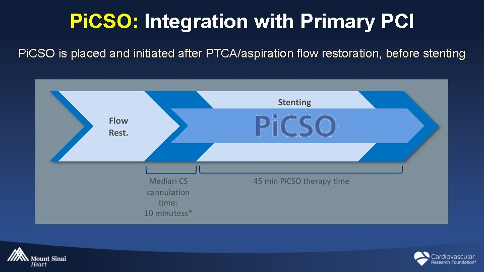 Pi. CSO: Integration with Primary PCI Pi. CSO is placed and initiated after PTCA/aspiration