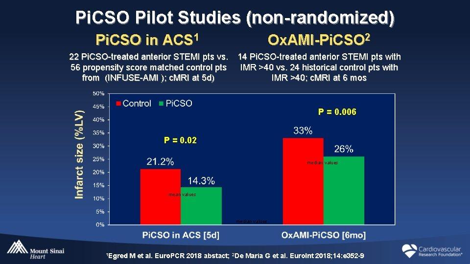 Pi. CSO Pilot Studies (non-randomized) Pi. CSO in ACS 1 Ox. AMI-Pi. CSO 2