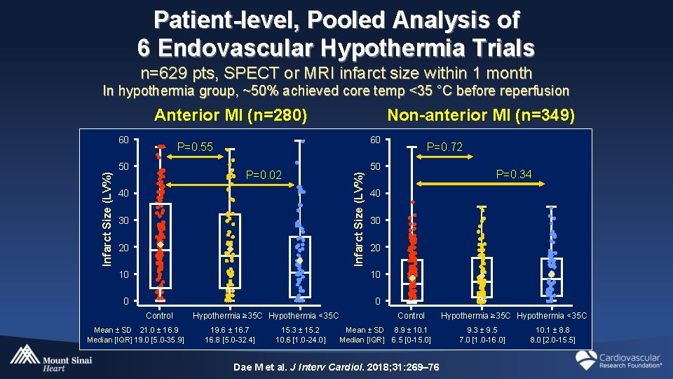 Patient-level, Pooled Analysis of 6 Endovascular Hypothermia Trials n=629 pts, SPECT or MRI infarct