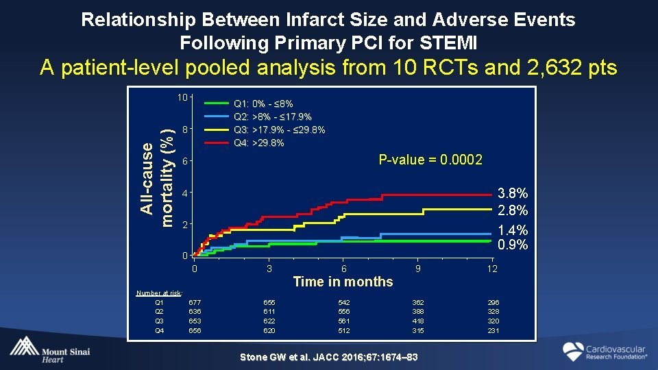 Relationship Between Infarct Size and Adverse Events Following Primary PCI for STEMI A patient-level