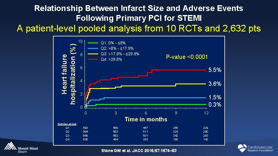 Relationship Between Infarct Size and Adverse Events Following Primary PCI for STEMI Heart failure