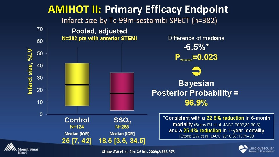 AMIHOT II: Primary Efficacy Endpoint Infarct size by Tc-99 m-sestamibi SPECT (n=382) Pooled, adjusted