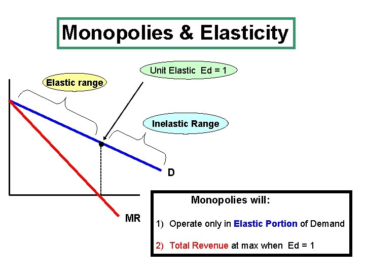 Monopolies & Elasticity Unit Elastic Ed = 1 Elastic range Inelastic Range --------- ●