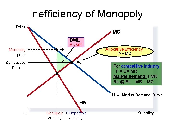 Inefficiency of Monopoly Price MC DWL Monopoly price Competitive EM P > MC Allocative