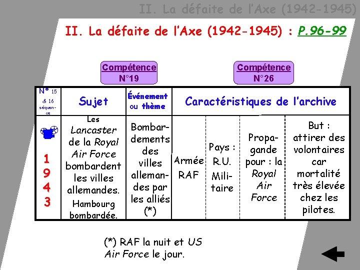 II. La défaite de l'Axe (1942 -1945) : P. 96 -99 Compétence N°