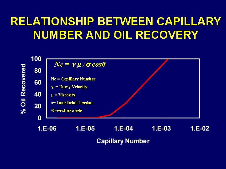 RELATIONSHIP BETWEEN CAPILLARY NUMBER AND OIL RECOVERY Nc = µ / cosθ Nc =