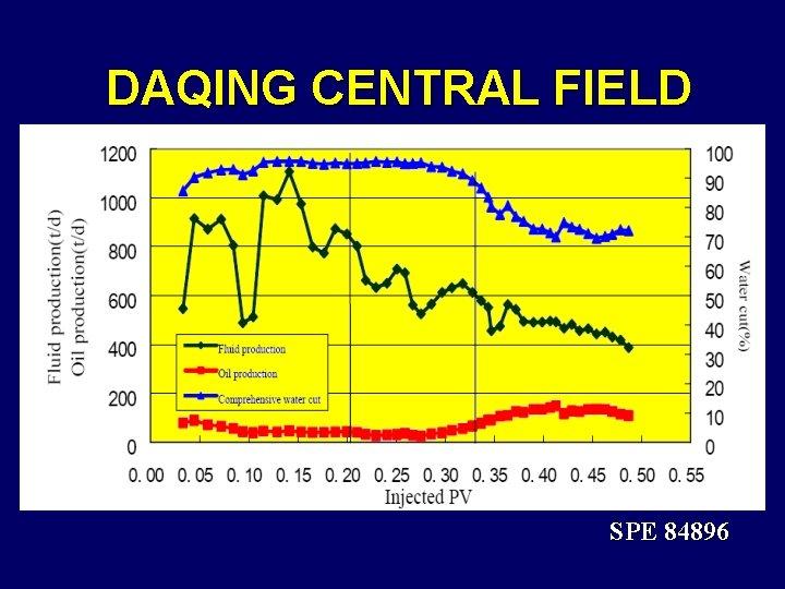 DAQING CENTRAL FIELD SPE 84896