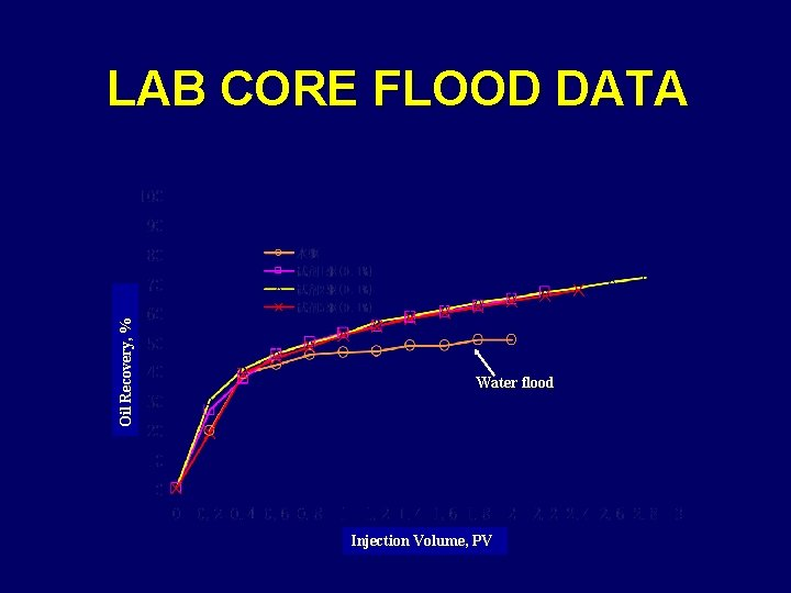 Oil Recovery, % LAB CORE FLOOD DATA Water flood Injection Volume, PV