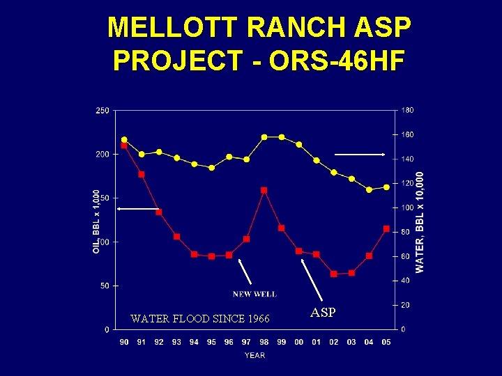 MELLOTT RANCH ASP PROJECT - ORS-46 HF WATER FLOOD SINCE 1966 ASP