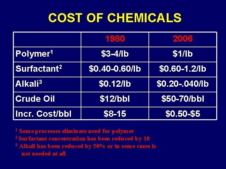 COST OF CHEMICALS 1980 2006 $3 -4/lb $1/lb $0. 40 -0. 60/lb $0. 60