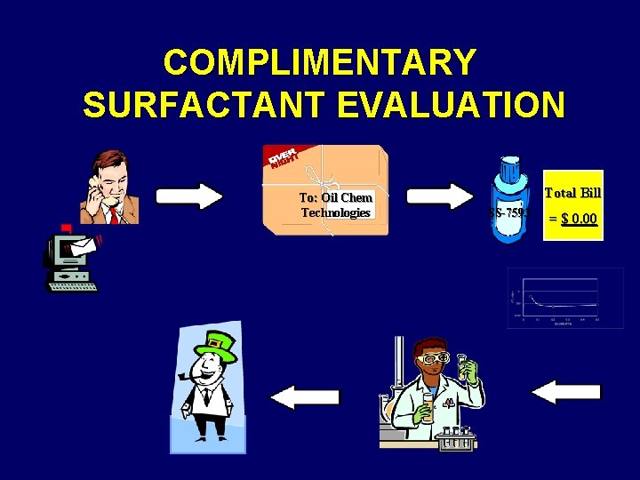 COMPLIMENTARY SURFACTANT EVALUATION To: Oil Chem Technologies Total Bill SS-7593 = $ 0. 00