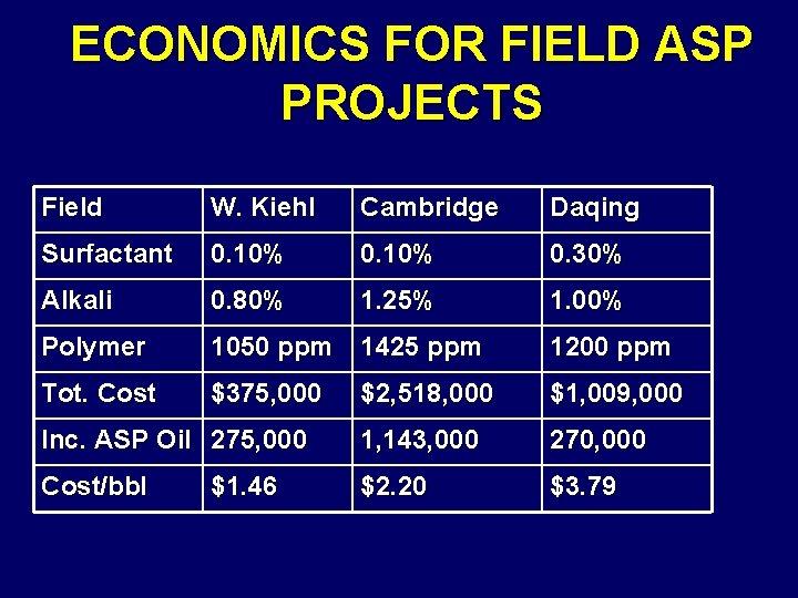 ECONOMICS FOR FIELD ASP PROJECTS Field W. Kiehl Cambridge Daqing Surfactant 0. 10% 0.