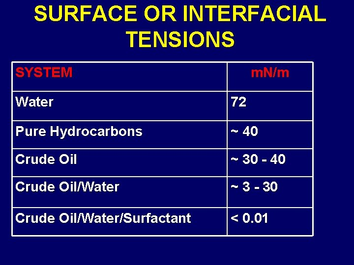 SURFACE OR INTERFACIAL TENSIONS SYSTEM m. N/m Water 72 Pure Hydrocarbons ~ 40 Crude