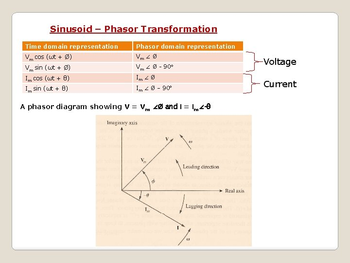 Sinusoid – Phasor Transformation Time domain representation Phasor domain representation Vm cos (ωt +