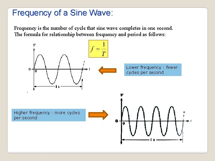 Frequency of a Sine Wave: Frequency is the number of cycle that sine wave