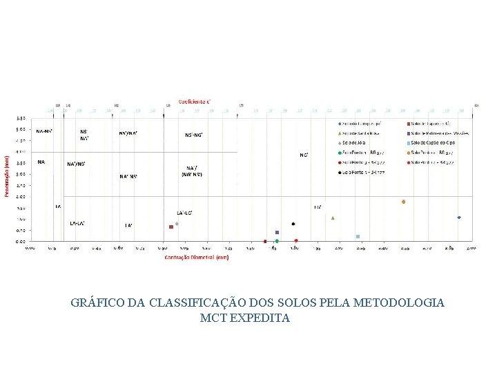 GRÁFICO DA CLASSIFICAÇÃO DOS SOLOS PELA METODOLOGIA MCT EXPEDITA