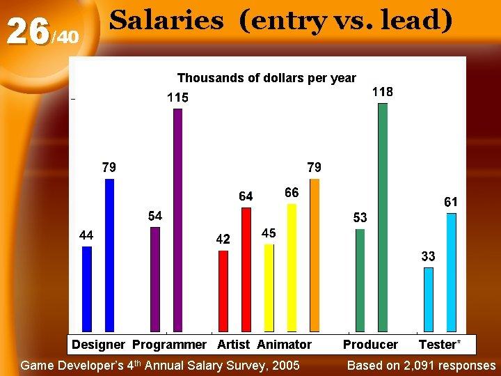 26/40 Salaries (entry vs. lead) Thousands of dollars per year Designer Programmer Artist Animator