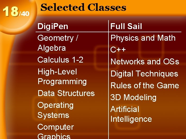 18/40 Selected Classes Digi. Pen Geometry / Algebra Calculus 1 -2 High-Level Programming Data