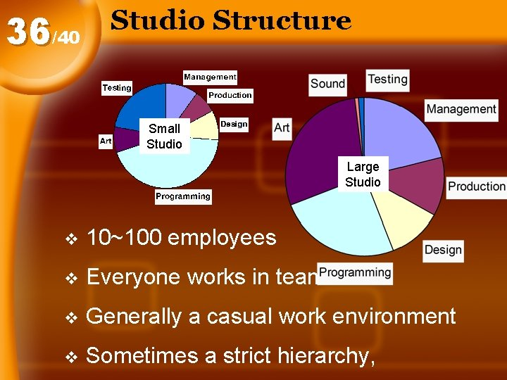 36/40 Studio Structure Small Studio Large Studio v 10~100 employees v Everyone works in