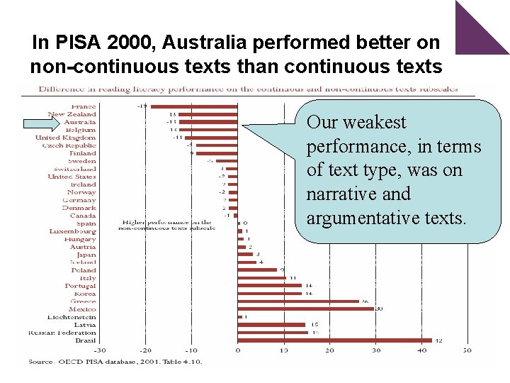 In PISA 2000, Australia performed better on non-continuous texts than continuous texts Our weakest