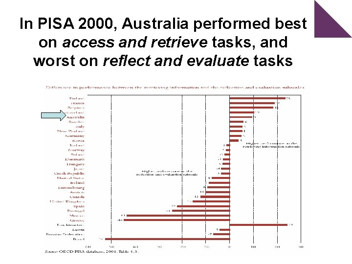 In PISA 2000, Australia performed best on access and retrieve tasks, and worst on