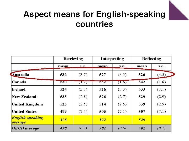 Aspect means for English-speaking countries