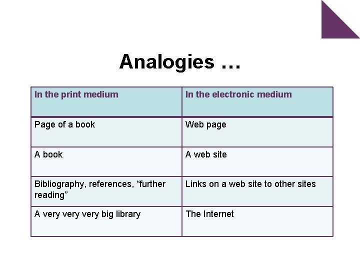Analogies … In the print medium Page of a go In the electronic medium