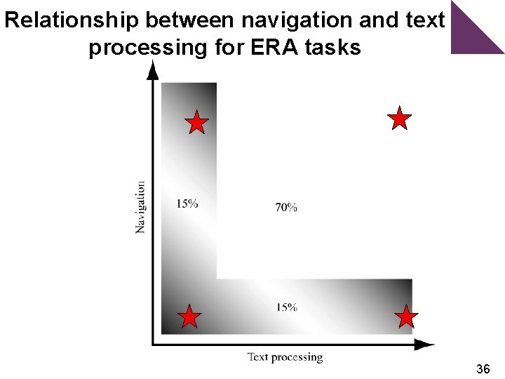 Relationship between navigation and text processing for ERA tasks 36