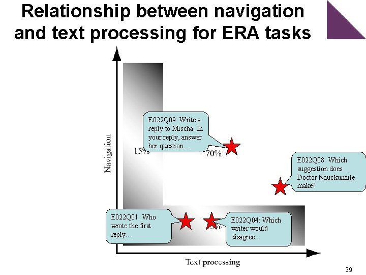 Relationship between navigation and text processing for ERA tasks E 022 Q 09: Write