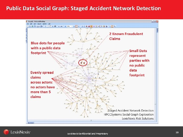 Public Data Social Graph: Staged Accident Network Detection Lexis. Nexis Confidential and Proprietary 10