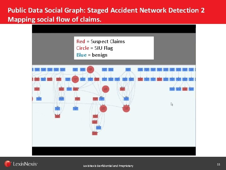 Public Data Social Graph: Staged Accident Network Detection 2 Mapping social flow of claims.
