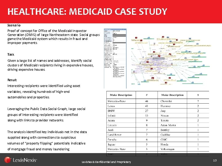 HEALTHCARE: MEDICAID CASE STUDY Scenario Proof of concept for Office of the Medicaid Inspector
