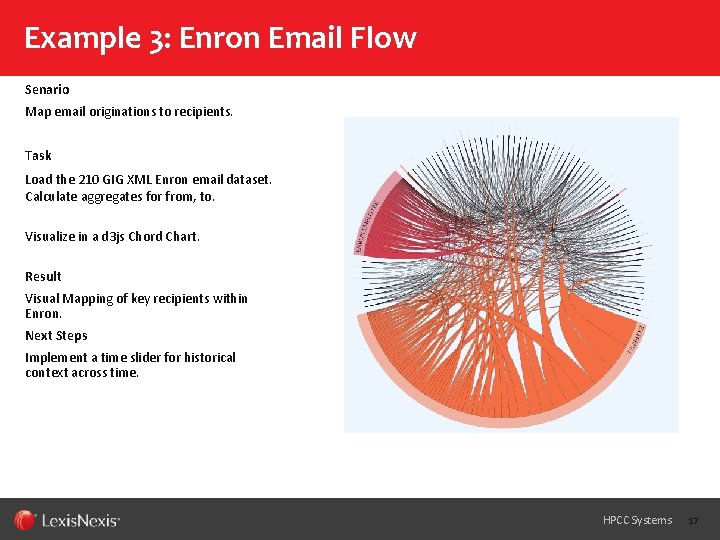 Example 3: Enron Email Flow Senario Map email originations to recipients. Task Load the