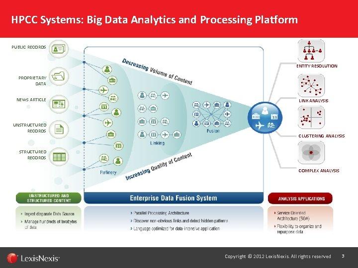 HPCC Systems: Big Data Analytics and Processing Platform PUBLIC RECORDS ENTITY RESOLUTION PROPRIETARY DATA