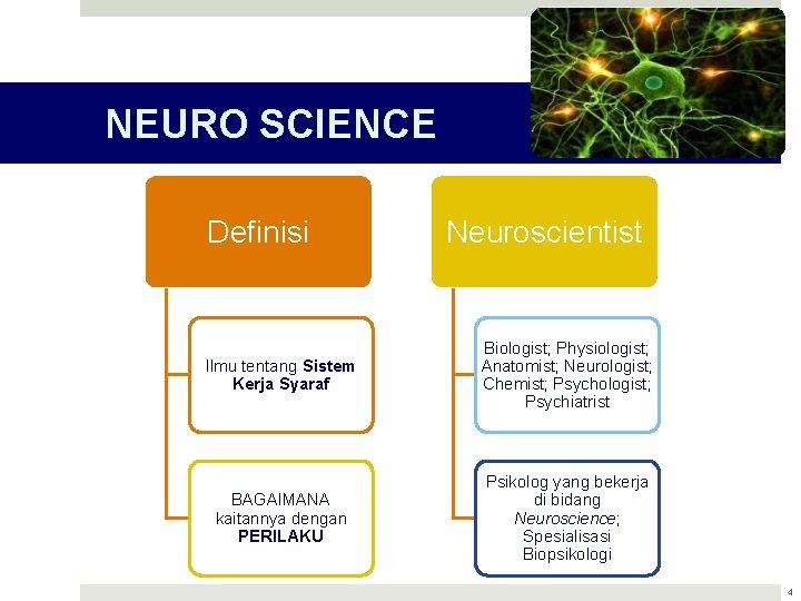 NEURO SCIENCE Definisi Neuroscientist Ilmu tentang Sistem Kerja Syaraf Biologist; Physiologist; Anatomist; Neurologist; Chemist;