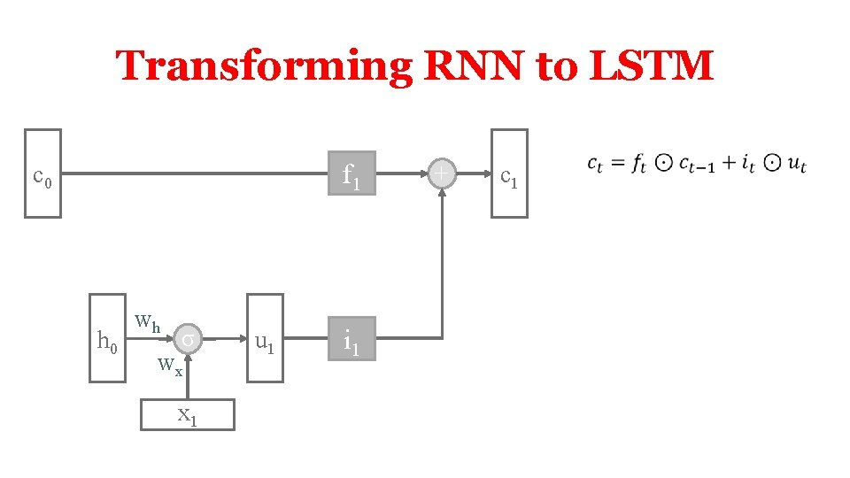 Transforming RNN to LSTM f 1 c 0 h 0 wh σ wx x